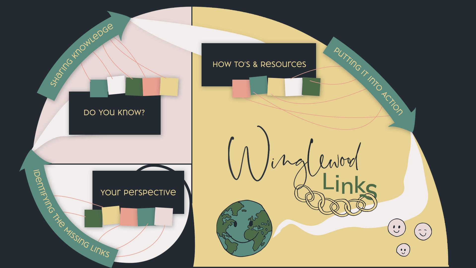 Winglewood 'Links'
